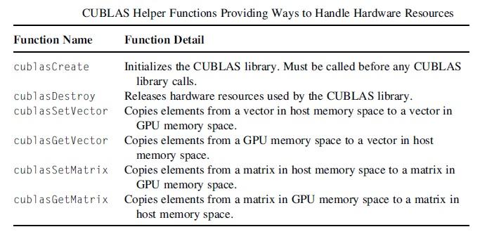 cublas-helper-functions