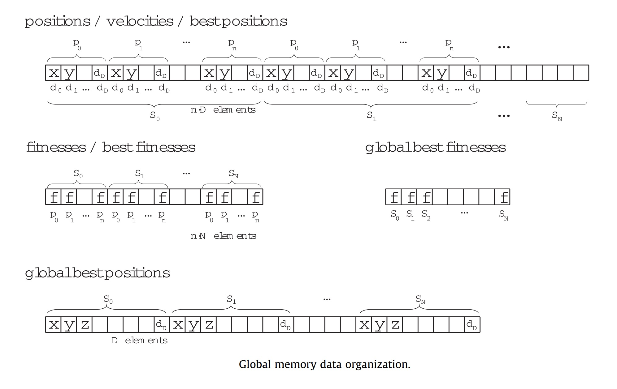 global-memory-data-organization