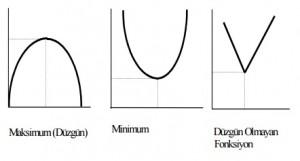 minimum-maksimum