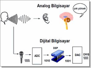 analog-dijital