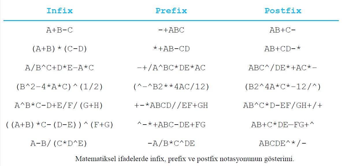 infix-prefix-postfix