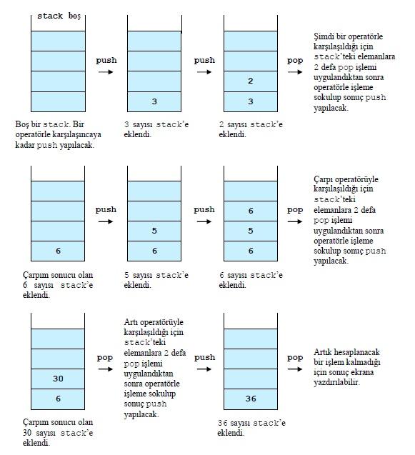 postfix-ifadesinin-stack-kullanilarak-hesaplanmasi