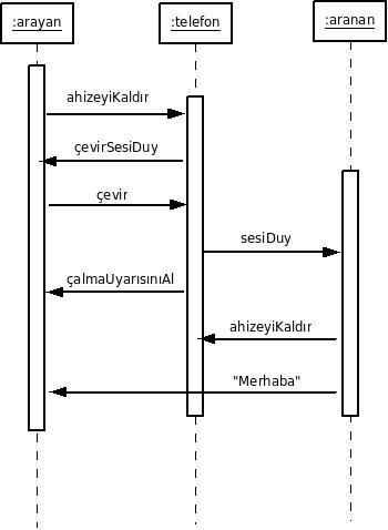 uml-siralama