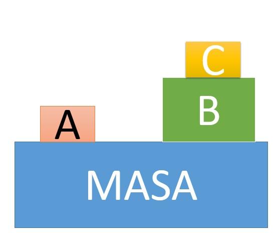a-b-c-masa