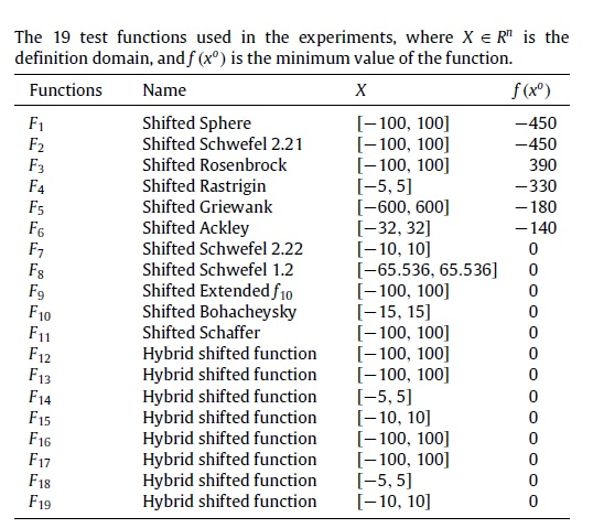 19-test-functions