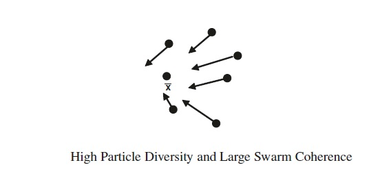 highparticlediversity-and-largeswarmcoherence