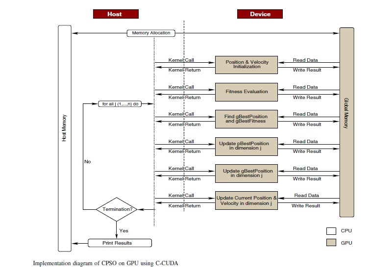 implementation-diagram-of-cpso-on-gpu-using-c-cuda
