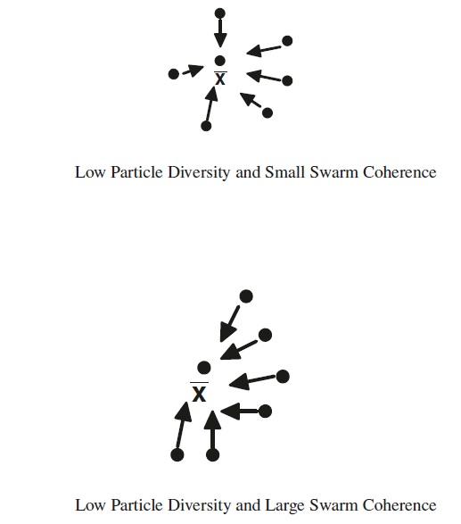 lowparticlediversity