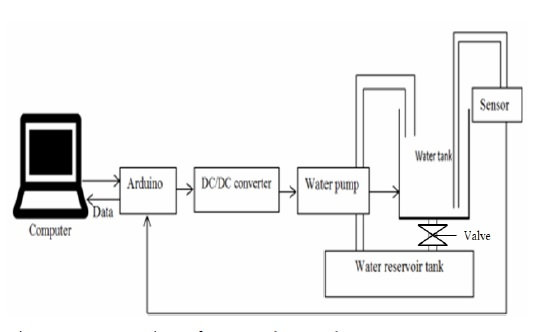 structure-chart-of-water-tank-control-system