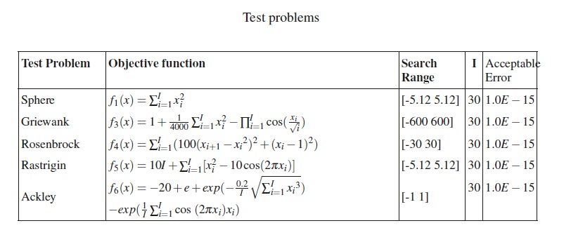 test-problems