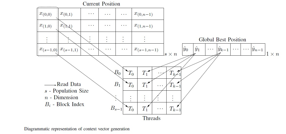 context-vector-generation