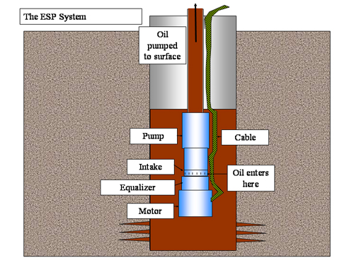 electric-pump-well