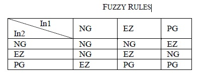 fuzzy-rules