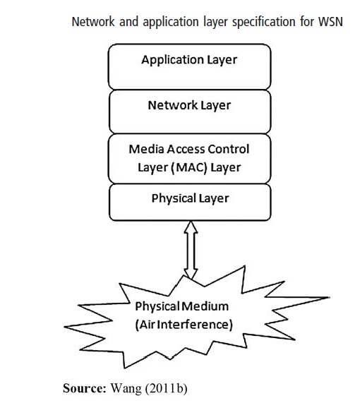 Recent trend in wireless sensor network and its applications: a survey