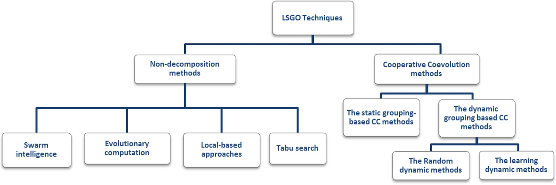 hierarchical-classification-lsgo-techniques