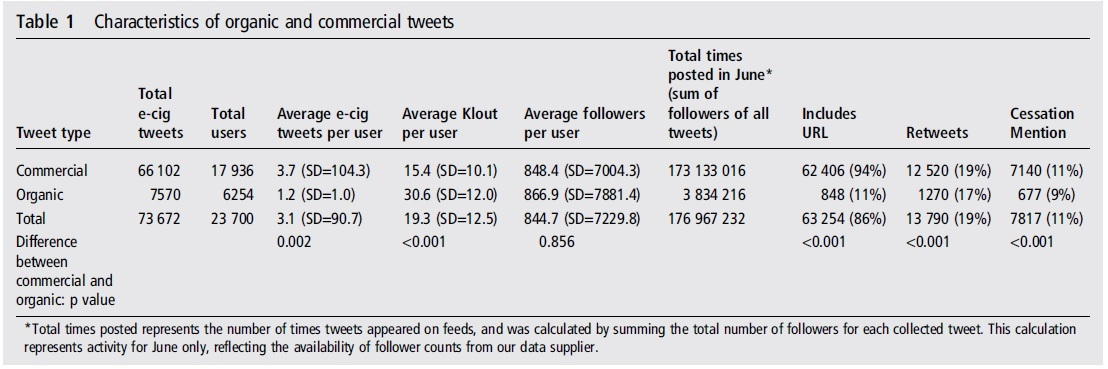Characteristics-of-organic-and-commercial-tweets