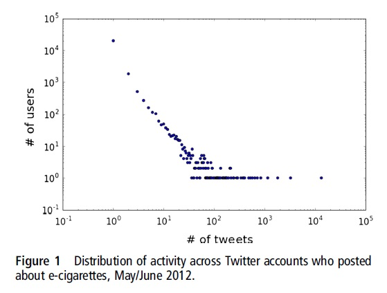 Distribution-of-activity-across-Twitter-accounts-who-posted