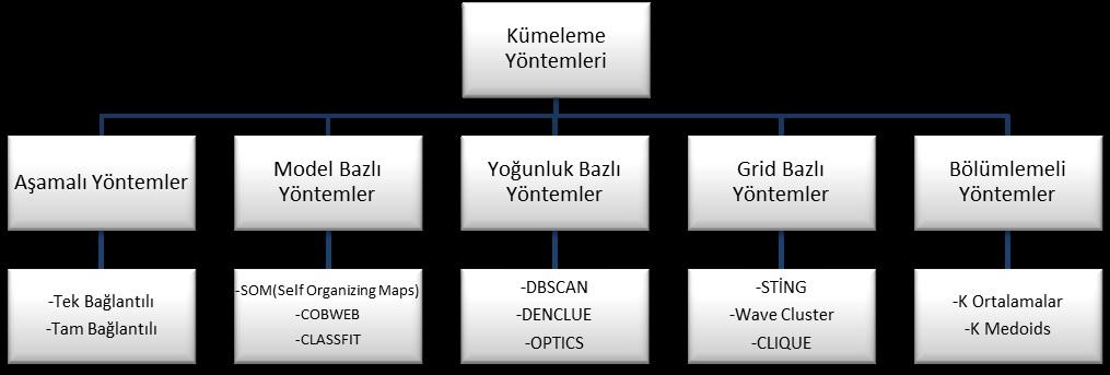 Veri Madenciliğinde Kümeleme Teknikleri Üzerine Bir Çalışma: K-Means ve K-Medoids Kümeleme Algoritmalarının Karşılaştırılması
