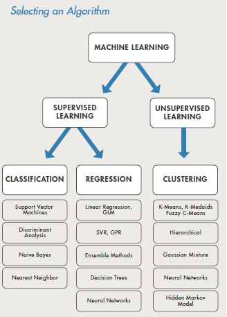 makine-ogrenmesi-algoritmalari