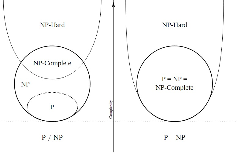 P-NP-NP-Complete-NP-Hard