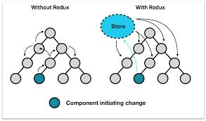 React Native projesinde Redux nasıl kullanılır?