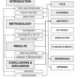 Kaliteli bir araştırma makalesi nasıl hazırlanır/yazılır?